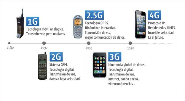 evolución de las redes móviles