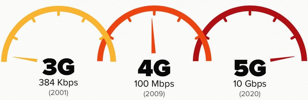 velocidad de 3G,4G y 5G